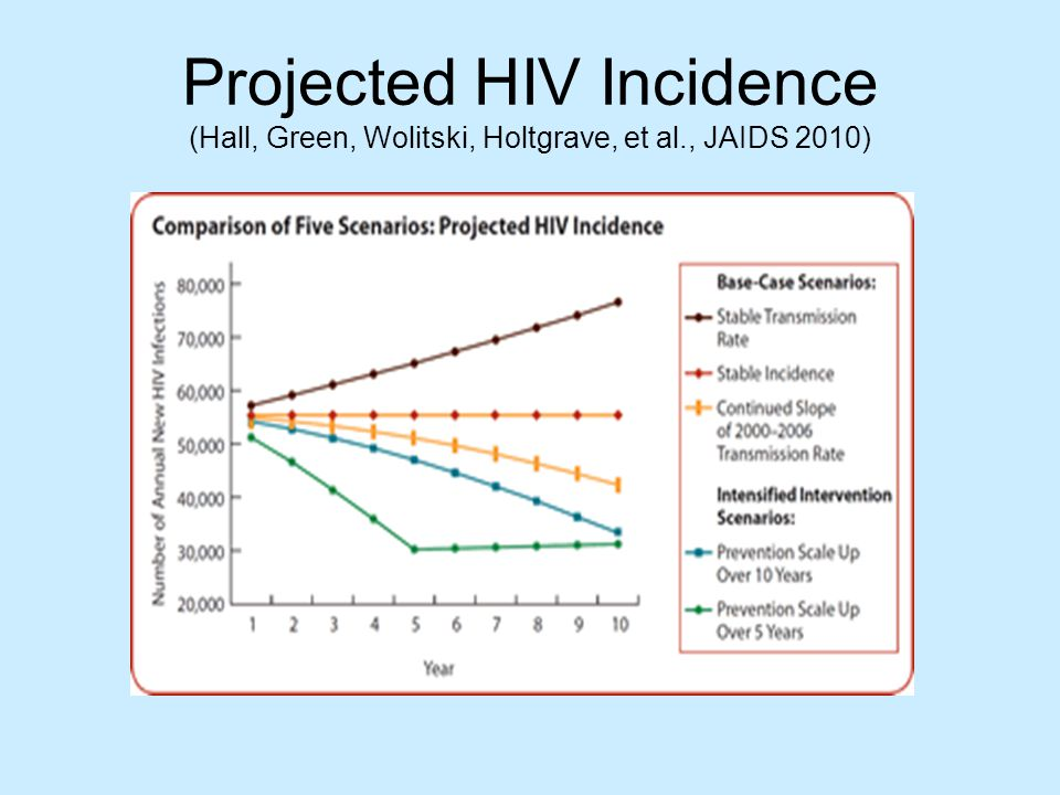 Projected HIV Incidence (Hall, Green, Wolitski, Holtgrave, et al., JAIDS 2010)