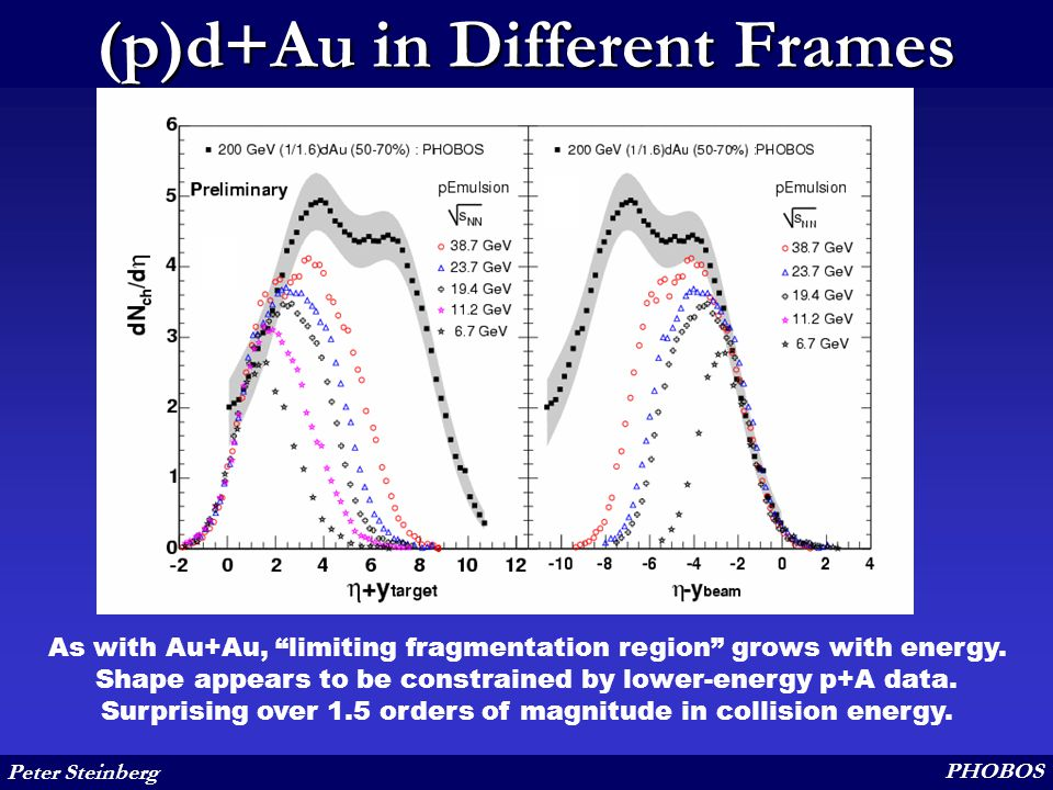 Peter Steinberg PHOBOS (p)d+Au in Different Frames As with Au+Au, limiting fragmentation region grows with energy.