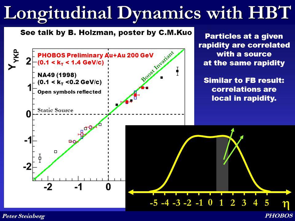 Peter Steinberg PHOBOS Longitudinal Dynamics with HBT Boost Invariant Static Source PHOBOS Preliminary Au+Au 200 GeV (0.1 < k T < 1.4 GeV/c) NA49 (199
