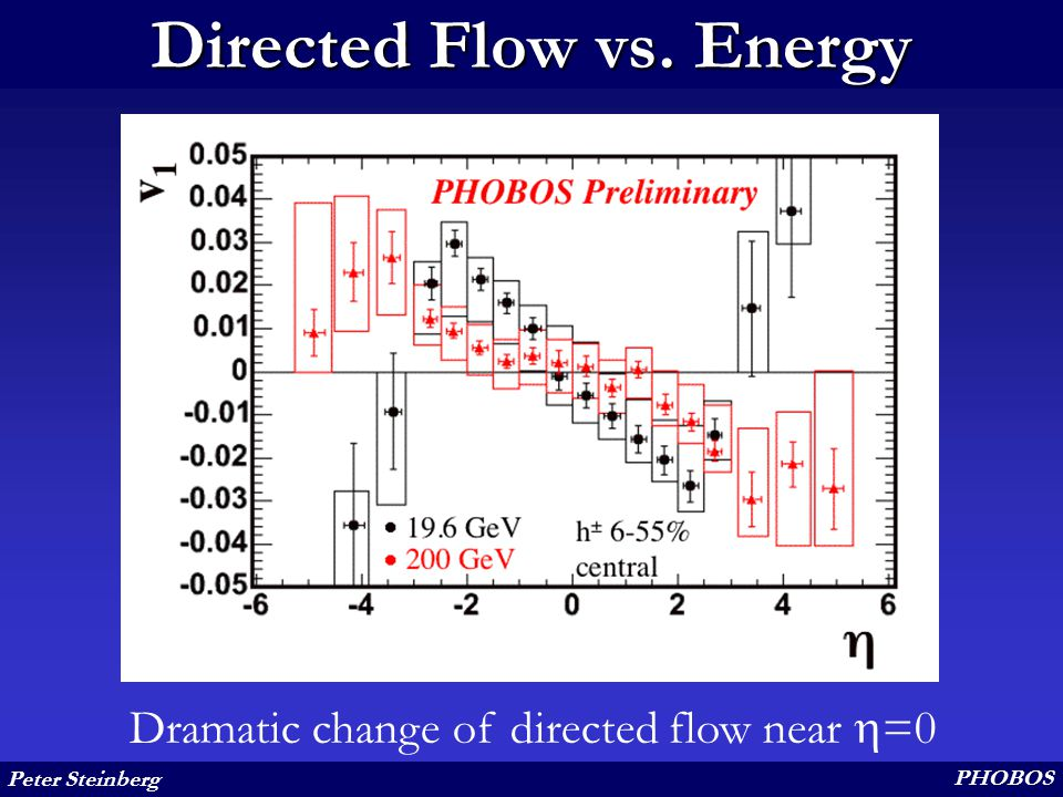 Peter Steinberg PHOBOS Directed Flow vs. Energy Dramatic change of directed flow near  =0