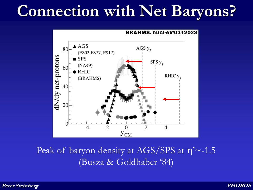 Peter Steinberg PHOBOS Connection with Net Baryons.
