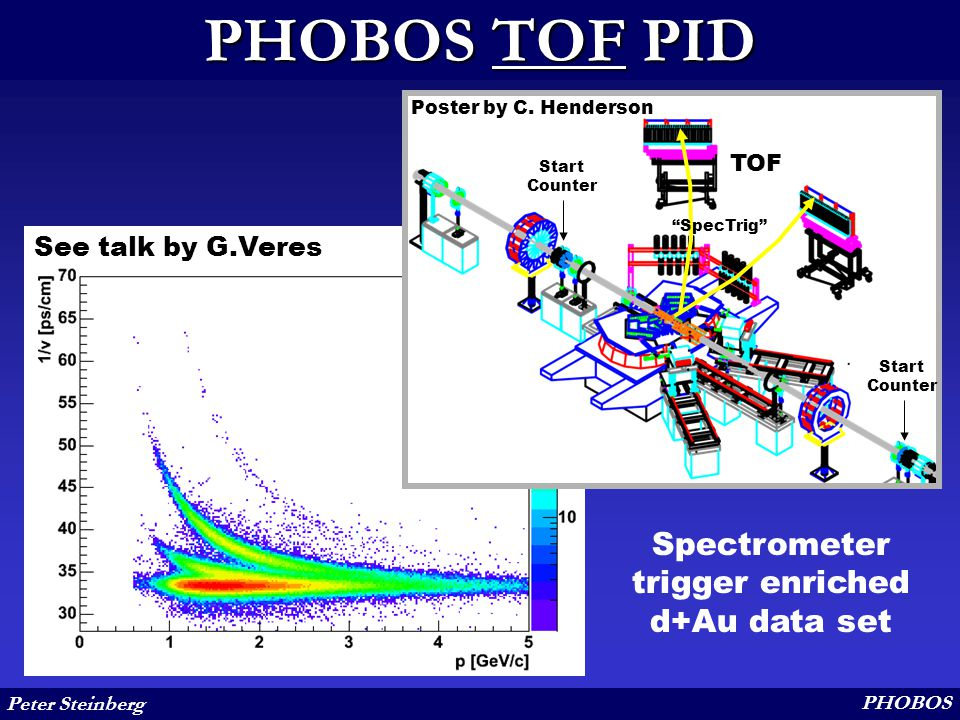"""Peter Steinberg PHOBOS PHOBOS TOF PID See talk by G.Veres TOF Walls Spectrometer Trigger Start Counter Poster by C. Henderson Start Counter """"SpecTrig"""""""