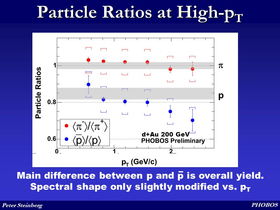 Peter Steinberg PHOBOS Particle Ratios at High-p T  p Main difference between p and p is overall yield.