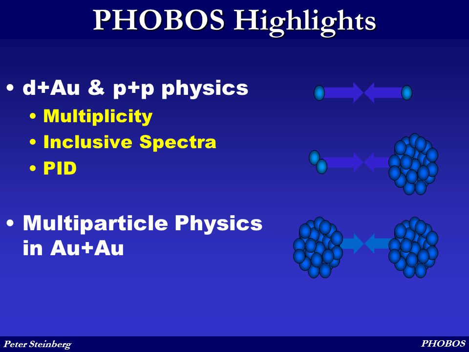 Peter Steinberg PHOBOS PHOBOS Highlights d+Au & p+p physics Multiplicity Inclusive Spectra PID Multiparticle Physics in Au+Au