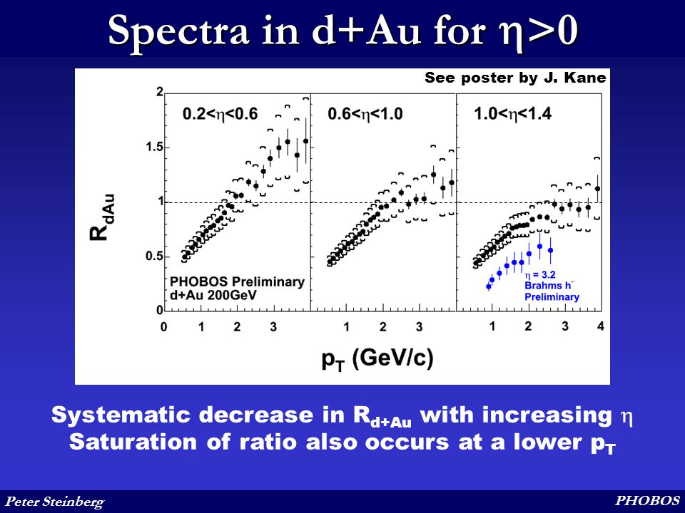 Peter Steinberg PHOBOS Spectra in d+Au for  >0 Systematic decrease in R d+Au with increasing  Saturation of ratio also occurs at a lower p T See poster by J.