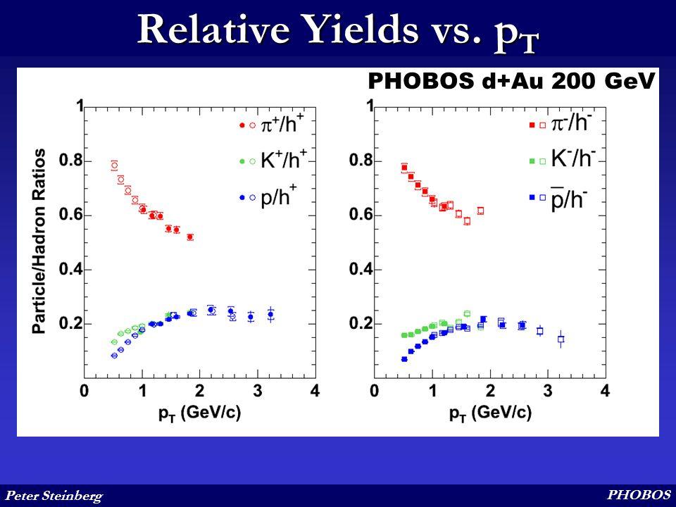 Peter Steinberg PHOBOS Relative Yields vs. p T PHOBOS d+Au 200 GeV