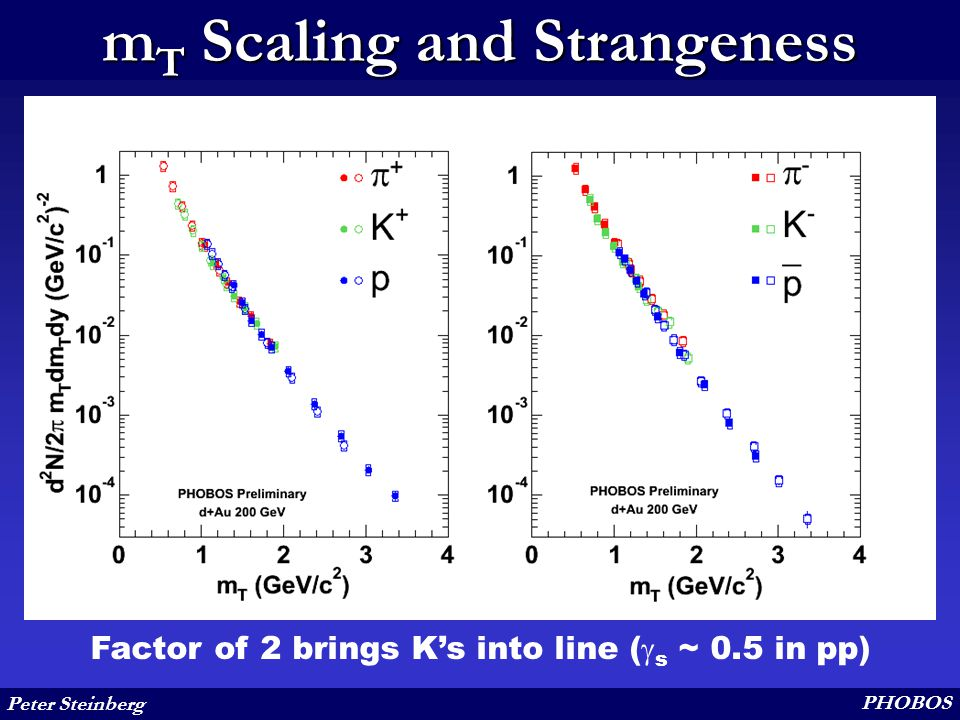 Peter Steinberg PHOBOS m T Scaling and Strangeness Factor of 2 brings K's into line (  s ~ 0.5 in pp)