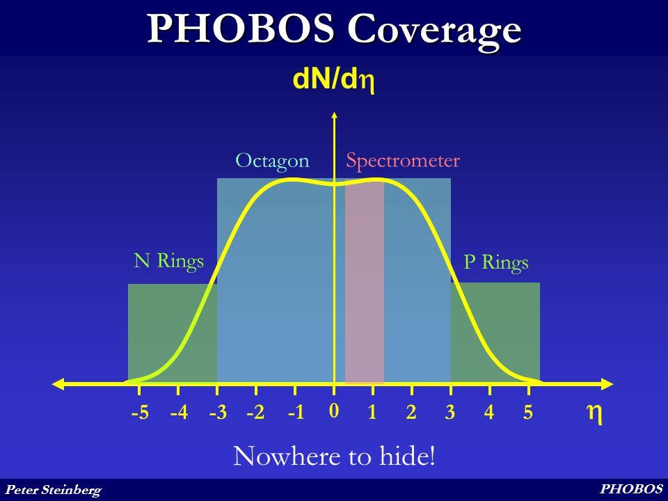 Peter Steinberg PHOBOS PHOBOS Coverage 0 12345-2-3-4-5  dN/d  N Rings P Rings Octagon Spectrometer Nowhere to hide!