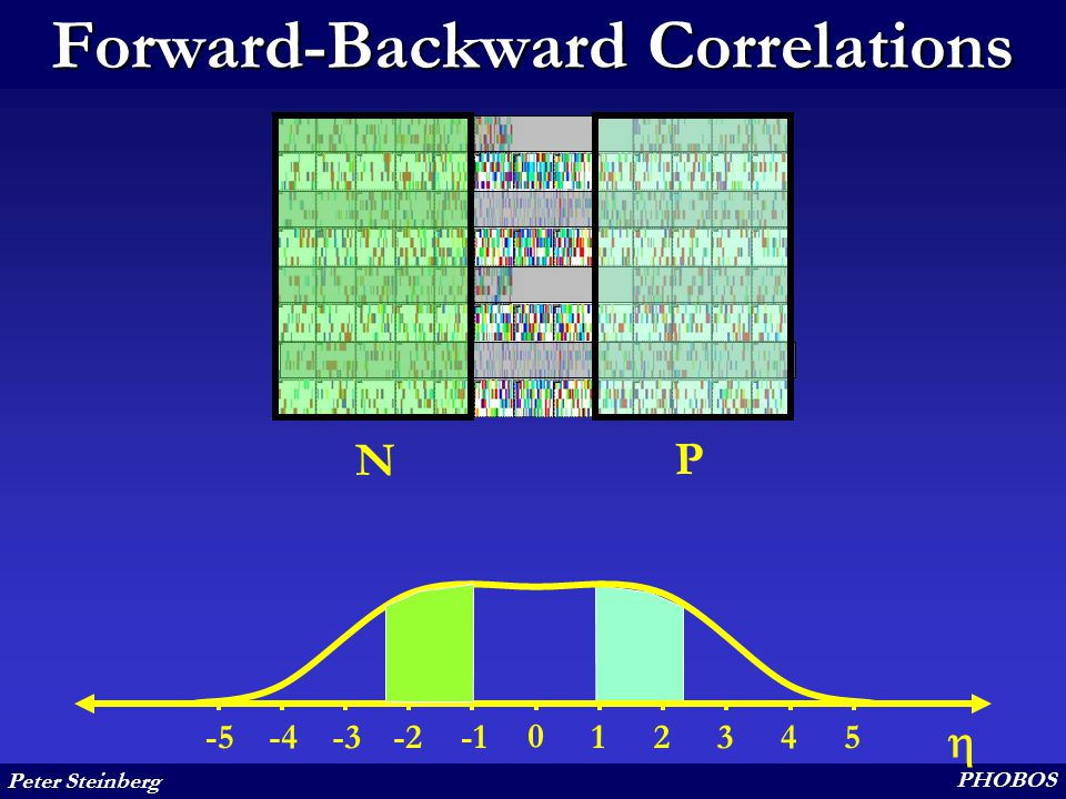 Peter Steinberg PHOBOS Forward-Backward Correlations N P 12345-2-3-4-5  0