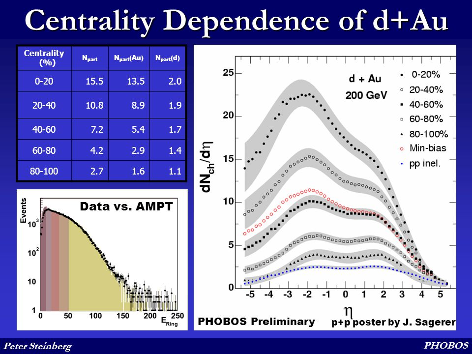 Peter Steinberg PHOBOS Centrality Dependence of d+Au Data vs. AMPT Centrality (%) N part N part (Au)N part (d) 0-2015.513.52.0 20-4010.88.91.9 40-607.