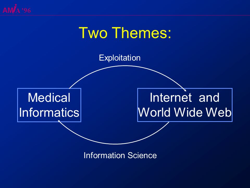 AM A 96 Medical Informatics Internet and World Wide Web Exploitation Information Science Two Themes:
