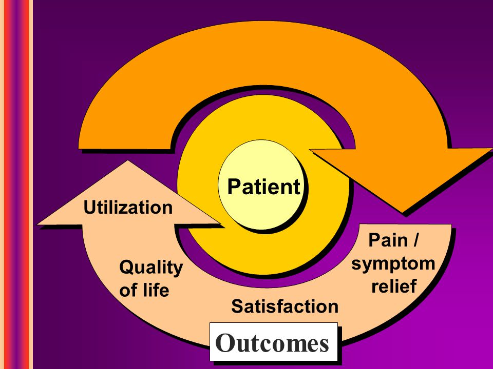 Outcomes Quality of life Utilization Satisfaction Pain / symptom relief Patient