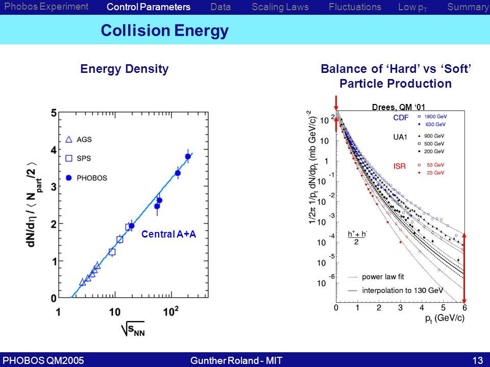 Gunther Roland - MITPHOBOS QM200513 Phobos Experiment Control ParametersDataScaling Laws Collision Energy Drees, QM '01 Energy DensityBalance of 'Hard' vs 'Soft' Particle Production Low p T SummaryFluctuations Central A+A