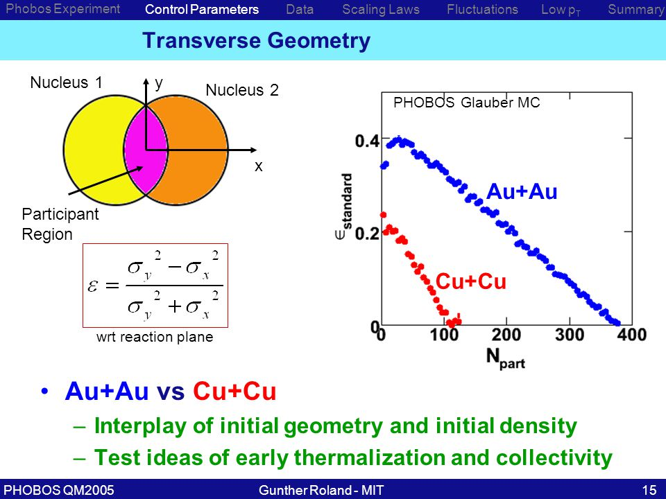 Gunther Roland - MITPHOBOS QM200515 Phobos Experiment Control ParametersDataScaling Laws Transverse Geometry PHOBOS Glauber MC Au+Au vs Cu+Cu –Interplay of initial geometry and initial density –Test ideas of early thermalization and collectivity wrt reaction plane Low p T SummaryFluctuations x y Nucleus 2 Nucleus 1 Participant Region Au+Au Cu+Cu