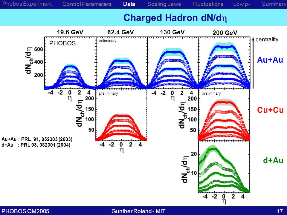 Gunther Roland - MITPHOBOS QM200517 Phobos Experiment Control ParametersDataScaling Laws Charged Hadron dN/d  Low p T SummaryFluctuations centrality