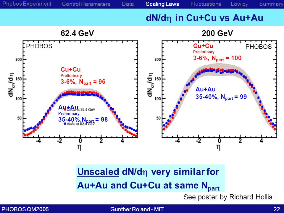 Gunther Roland - MITPHOBOS QM200522 dN/d  in Cu+Cu vs Au+Au Unscaled dN/d  very similar for Au+Au and Cu+Cu at same N part Phobos Experiment Control ParametersDataScaling LawsLow p T SummaryFluctuations Cu+Cu Preliminary 3-6%, N part = 100 PHOBOS 62.4 GeV200 GeV Au+Au Preliminary 35-40%,N part = 98 Cu+Cu Preliminary 3-6%, N part = 96 Au+Au 35-40%, N part = 99 See poster by Richard Hollis