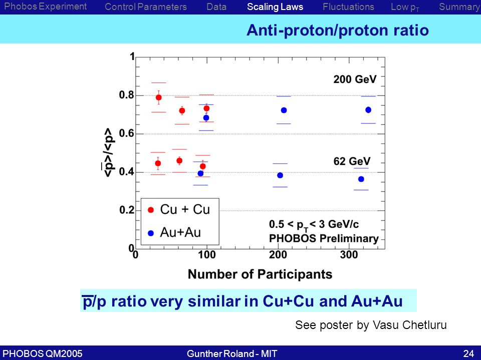 Gunther Roland - MITPHOBOS QM200524 Anti-proton/proton ratio Phobos Experiment Control ParametersDataScaling Laws p/p ratio very similar in Cu+Cu and Au+Au Low p T SummaryFluctuations See poster by Vasu Chetluru