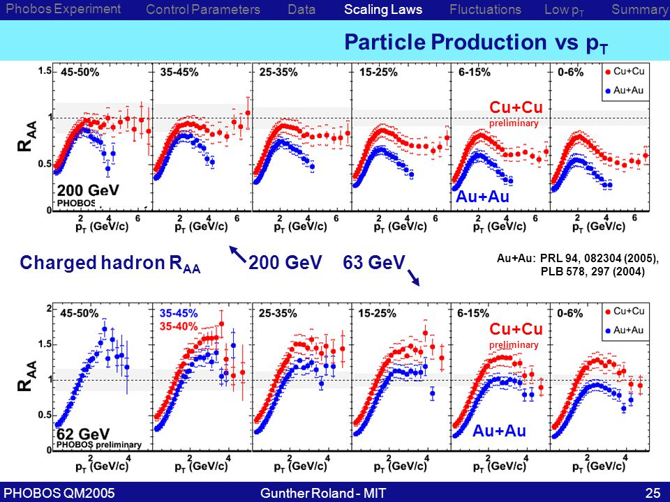 Gunther Roland - MITPHOBOS QM200525 Particle Production vs p T Phobos Experiment Control ParametersDataScaling LawsLow p T SummaryFluctuations Charged