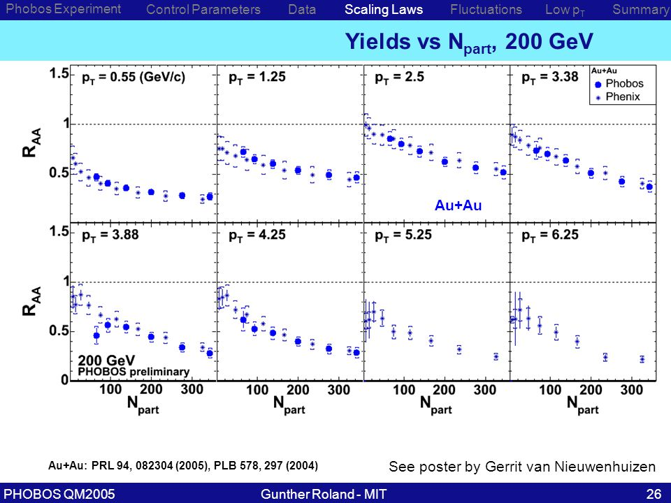 Gunther Roland - MITPHOBOS QM200526 Phobos Experiment Control ParametersDataScaling Laws Yields vs N part, 200 GeV Low p T SummaryFluctuations Au+Au: PRL 94, 082304 (2005), PLB 578, 297 (2004) See poster by Gerrit van Nieuwenhuizen Au+Au