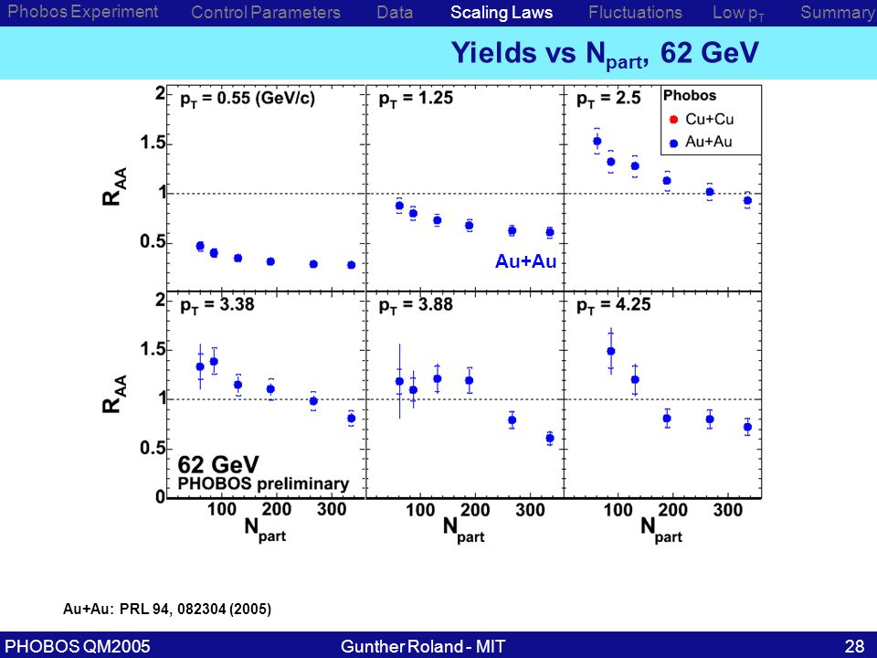 Gunther Roland - MITPHOBOS QM200528 Phobos Experiment Control ParametersDataScaling Laws Yields vs N part, 62 GeV Low p T SummaryFluctuations Au+Au: PRL 94, 082304 (2005) Au+Au