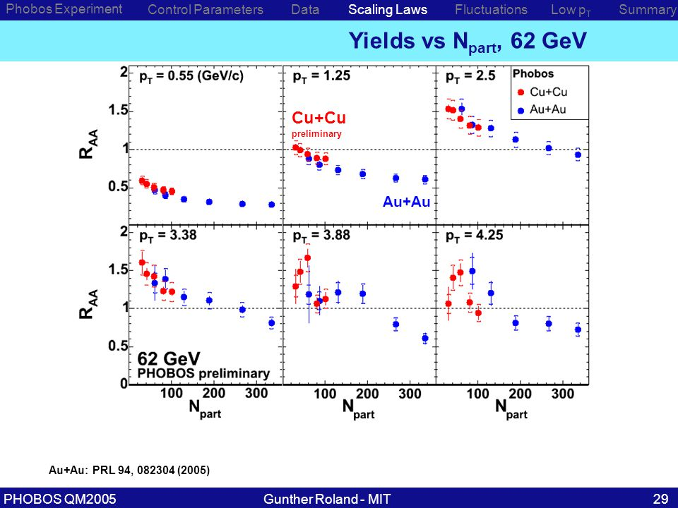 Gunther Roland - MITPHOBOS QM200529 Phobos Experiment Control ParametersDataScaling Laws Yields vs N part, 62 GeV Low p T SummaryFluctuations Au+Au: PRL 94, 082304 (2005) Cu+Cu preliminary Au+Au