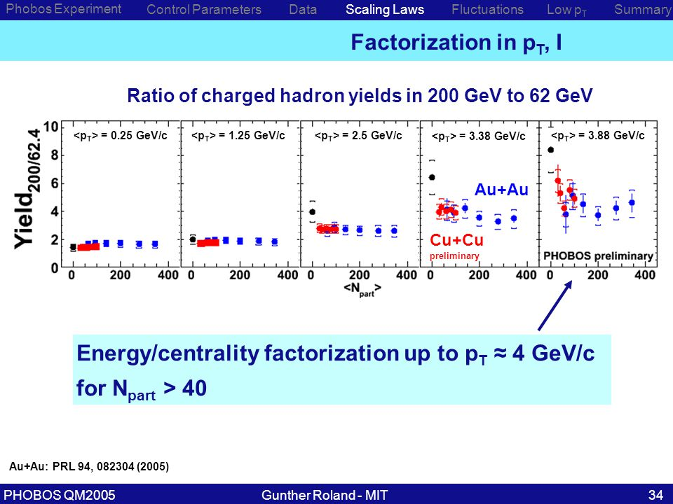 Gunther Roland - MITPHOBOS QM200534 Phobos Experiment Control ParametersDataScaling Laws Energy/centrality factorization up to p T ≈ 4 GeV/c for N part > 40 Low p T SummaryFluctuations Factorization in p T, I Au+Au Cu+Cu preliminary Ratio of charged hadron yields in 200 GeV to 62 GeV Au+Au: PRL 94, 082304 (2005) = 0.25 GeV/c = 1.25 GeV/c = 2.5 GeV/c = 3.38 GeV/c = 3.88 GeV/c