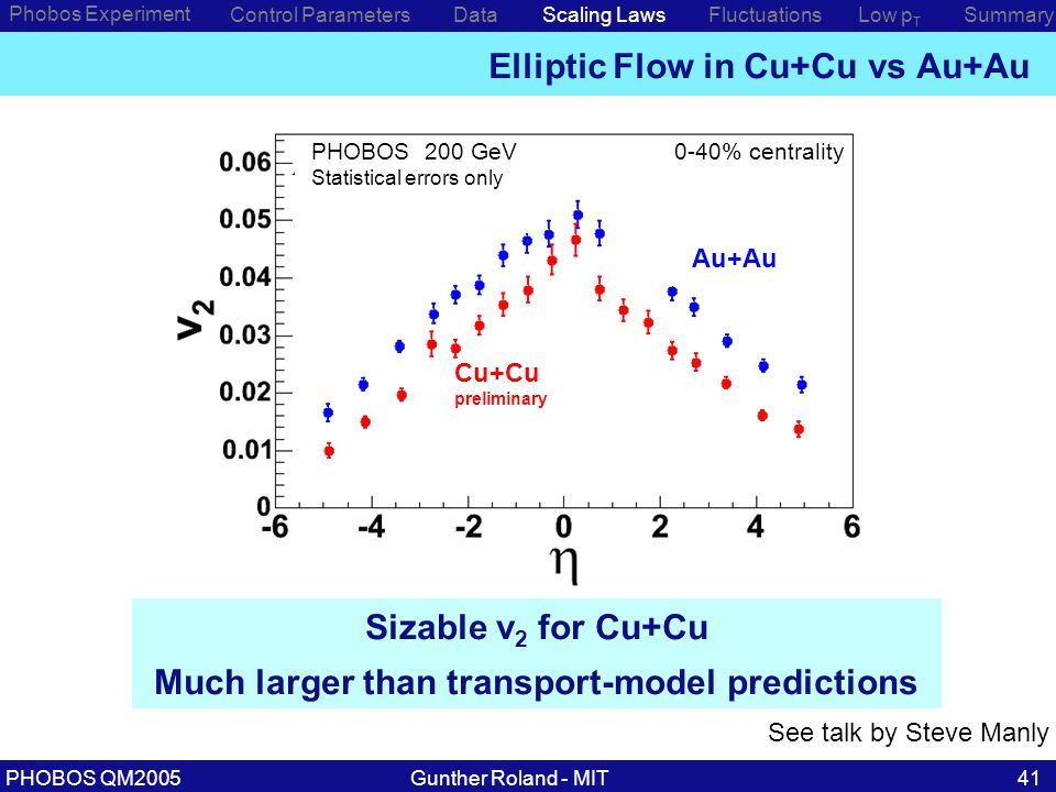 Gunther Roland - MITPHOBOS QM200541 Elliptic Flow in Cu+Cu vs Au+Au Phobos Experiment Control ParametersDataScaling Laws Sizable v 2 for Cu+Cu Much larger than transport-model predictions Low p T SummaryFluctuations preliminary PHOBOS 200 GeV h ± Statistical errors only Cu+Cu preliminary PHOBOS 200 GeV Statistical errors only Au+Au 0-40% centrality See talk by Steve Manly