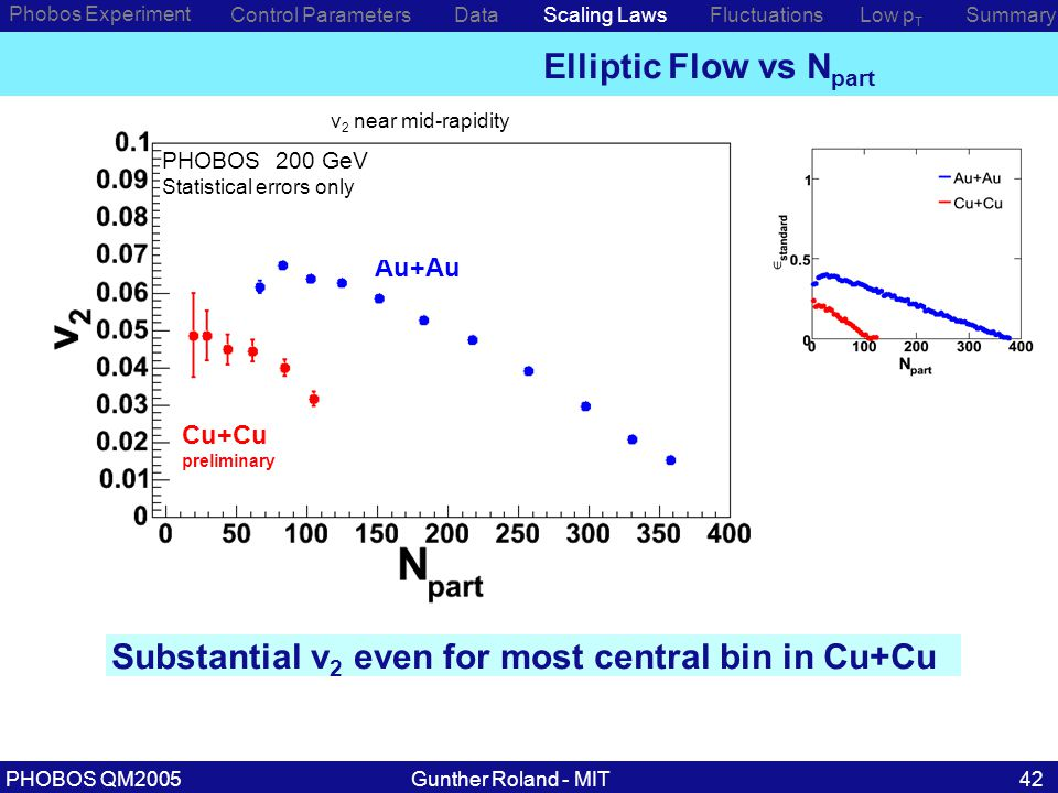 Gunther Roland - MITPHOBOS QM200542 preliminary PHOBOS 200 GeV h ± Statistical errors only Cu+Cu preliminary Au+Au PHOBOS 200 GeV Statistical errors only Elliptic Flow vs N part Phobos Experiment Control ParametersDataScaling Laws Substantial v 2 even for most central bin in Cu+Cu Low p T SummaryFluctuations v 2 near mid-rapidity