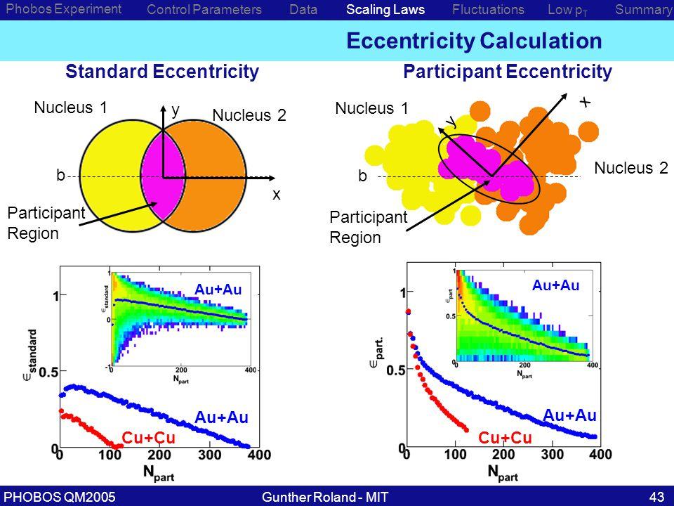 Gunther Roland - MITPHOBOS QM200543 Eccentricity Calculation Phobos Experiment Control ParametersDataScaling LawsLow p T SummaryFluctuations Standard