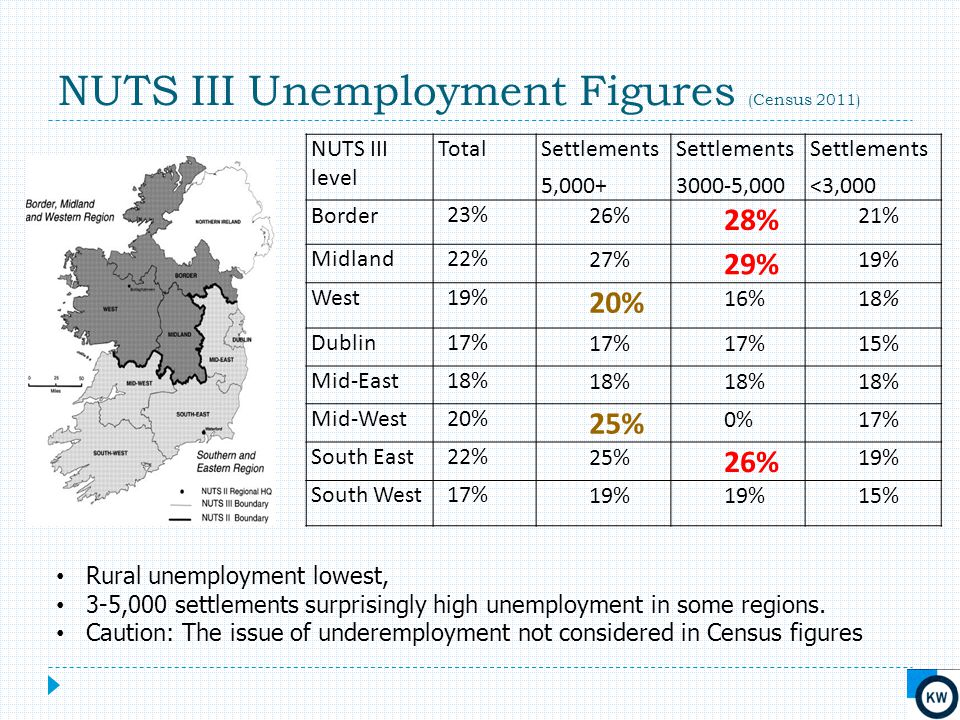 NUTS III Unemployment Figures (Census 2011) NUTS III level TotalSettlements 5,000+ Settlements 3000-5,000 Settlements <3,000 Border23%26% 28% 21% Midland22%27% 29% 19% West19% 20% 16%18% Dublin17% 15% Mid-East18% Mid-West20% 25% 0%17% South East22%25% 26% 19% South West17%19% 15% Rural unemployment lowest, 3-5,000 settlements surprisingly high unemployment in some regions.