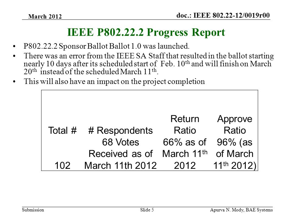 doc.: IEEE 802.22-12/0019r00 SubmissionApurva N. Mody, BAE SystemsSlide 5 IEEE P802.22.2 Progress Report P802.22.2 Sponsor Ballot Ballot 1.0 was launc