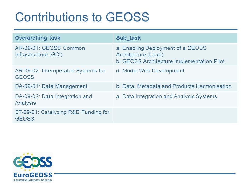 Contributions to GEOSS Overarching taskSub_task AR-09-01: GEOSS Common Infrastructure (GCI) a: Enabling Deployment of a GEOSS Architecture (Lead) b: GEOSS Architecture Implementation Pilot AR-09-02: Interoperable Systems for GEOSS d: Model Web Development DA-09-01: Data Managementb: Data, Metadata and Products Harmonisation DA-09-02: Data Integration and Analysis a: Data Integration and Analysis Systems ST-09-01: Catalyzing R&D Funding for GEOSS