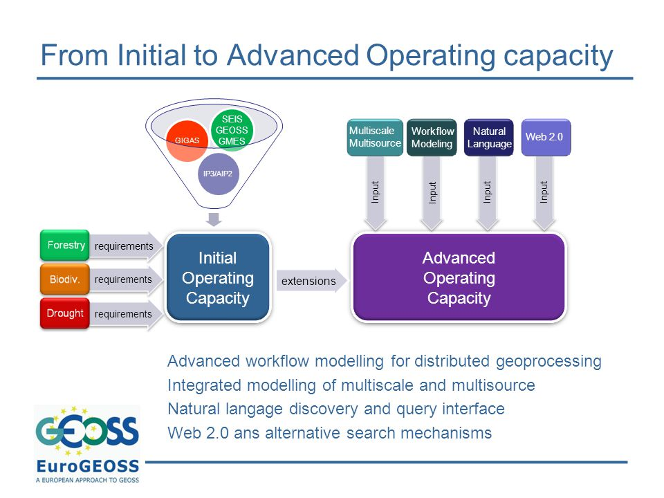 From Initial to Advanced Operating capacity IP3/AIP2GIGAS Initial Operating Capacity requirements SEIS GEOSS GMES Advanced Operating Capacity extensio