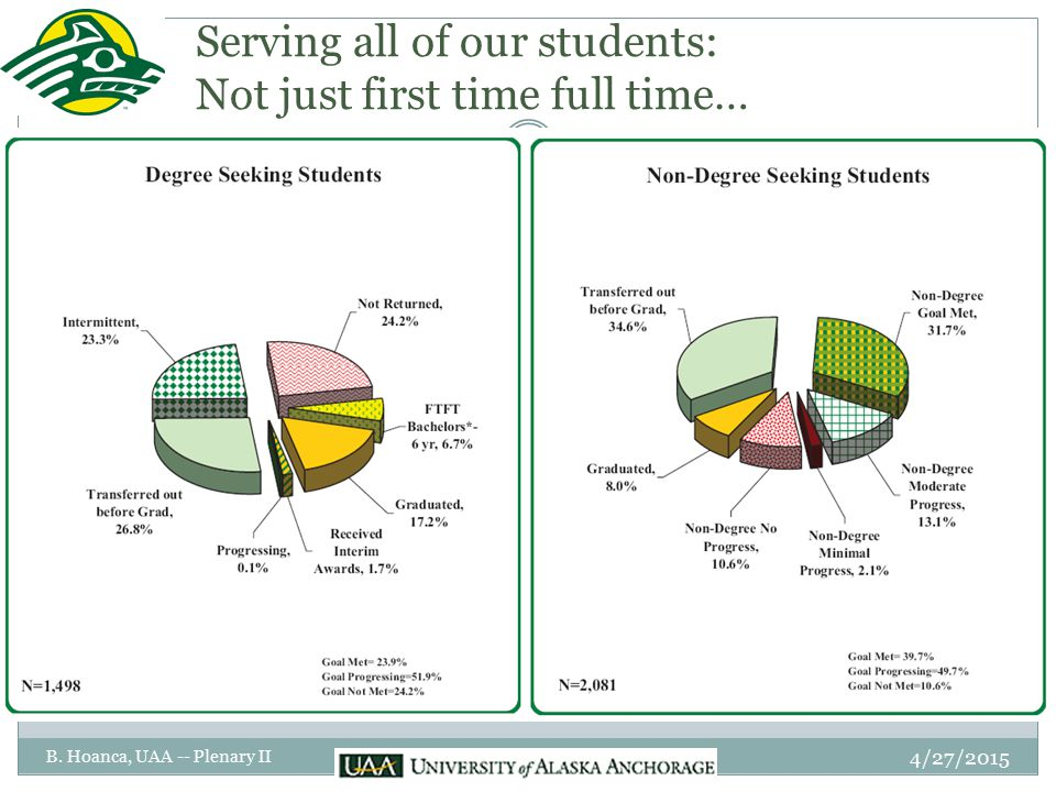 Serving all of our students: Not just first time full time… 4/27/2015 B.