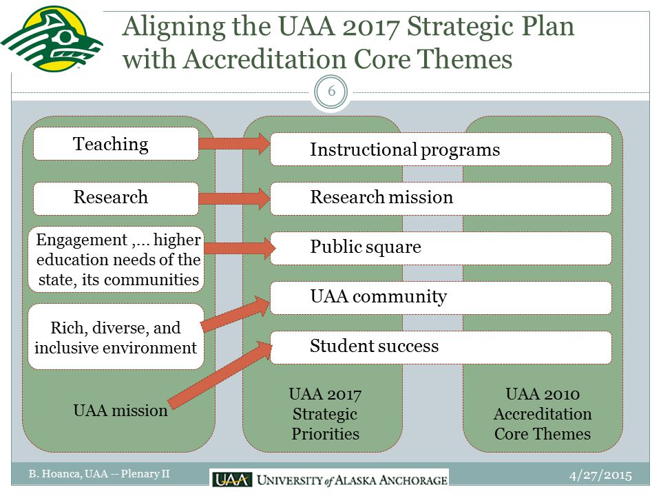 Aligning the UAA 2017 Strategic Plan with Accreditation Core Themes Teaching Research Engagement,... higher education needs of the state, its communit