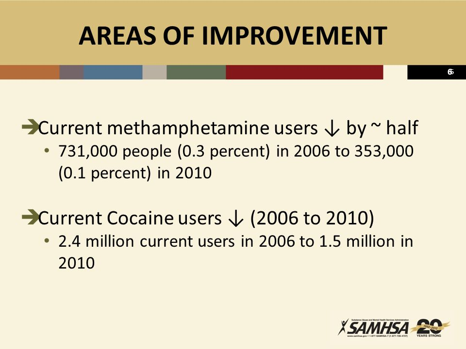 7 AREAS OF IMPROVEMENT – ALCOHOL  Alcohol Use Among Underage Persons (12-20) ↓ (2002 to 2010) Current alcohol ↓ 28.8 to 26.3 percent Binge drinking ↓ 19.3 to 17.0 percent Heavy drinking ↓ 6.2 to 5.1 percent  Current Use Varies by Age 18-20 year olds ↓ 51.0 to 48.9 percent 16-17 year olds ↓ 32.6 to 24.6 percent 14-15 year olds ↓ 16.6 to 12.4 percent 12-13 year olds ↓ 4.3 to 3.1 percent  Binge Drinking Varies by College Enrollment In college more likely to drink, drink heavily and binge drink