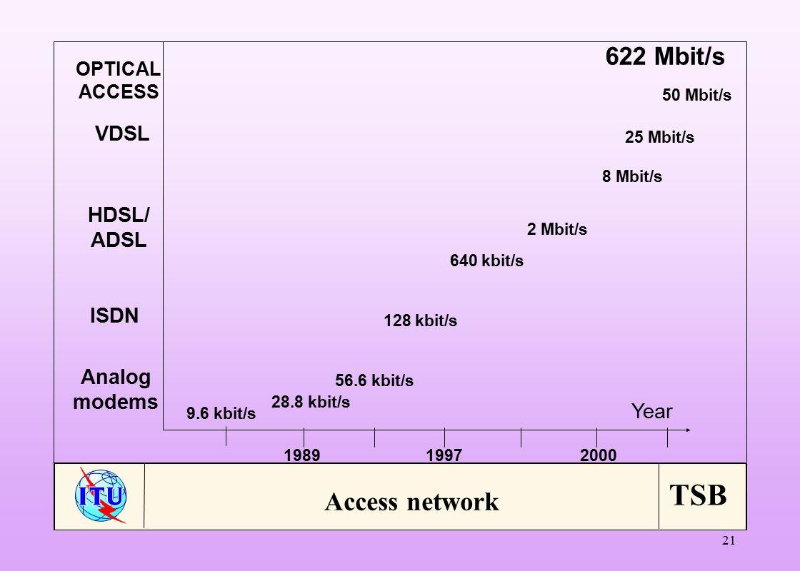 TSB 21 Year 9.6 kbit/s 28.8 kbit/s 56.6 kbit/s 128 kbit/s 2 Mbit/s 640 kbit/s 8 Mbit/s 25 Mbit/s 50 Mbit/s 198919972000 Analog modems ISDN HDSL/ ADSL VDSL OPTICAL ACCESS 622 Mbit/s Access network