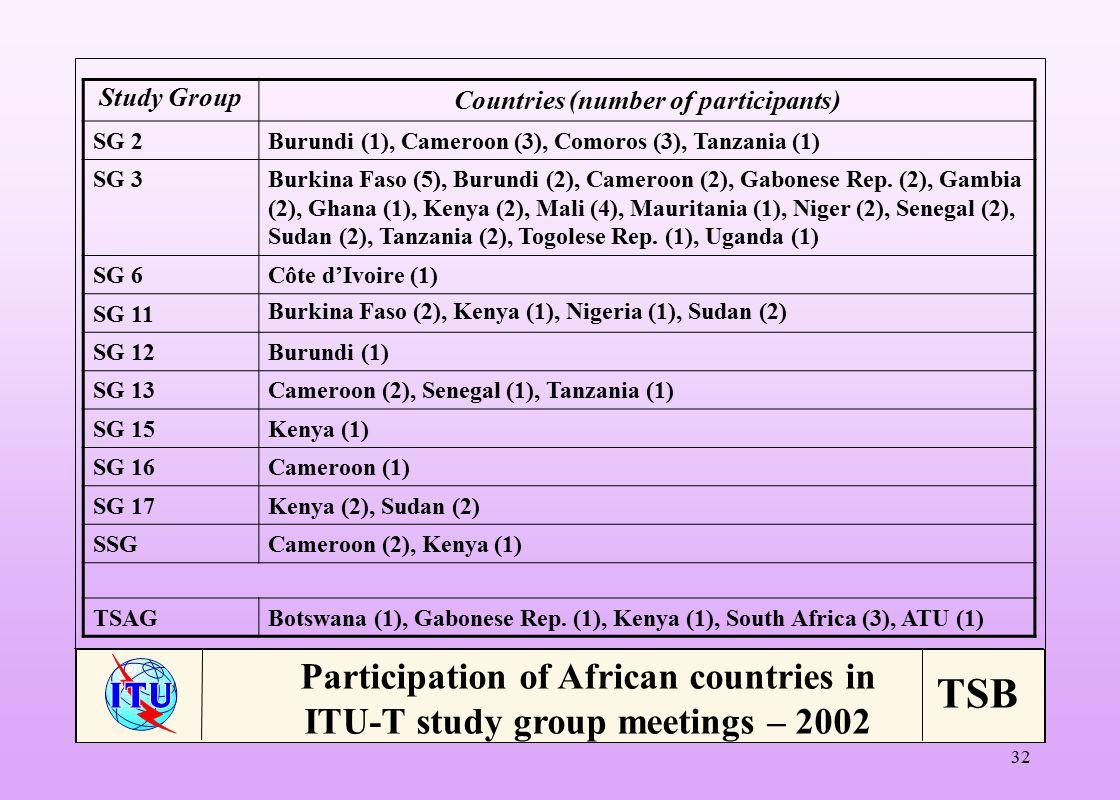 TSB 32 Study Group Countries (number of participants) SG 2Burundi (1), Cameroon (3), Comoros (3), Tanzania (1) SG 3Burkina Faso (5), Burundi (2), Cameroon (2), Gabonese Rep.