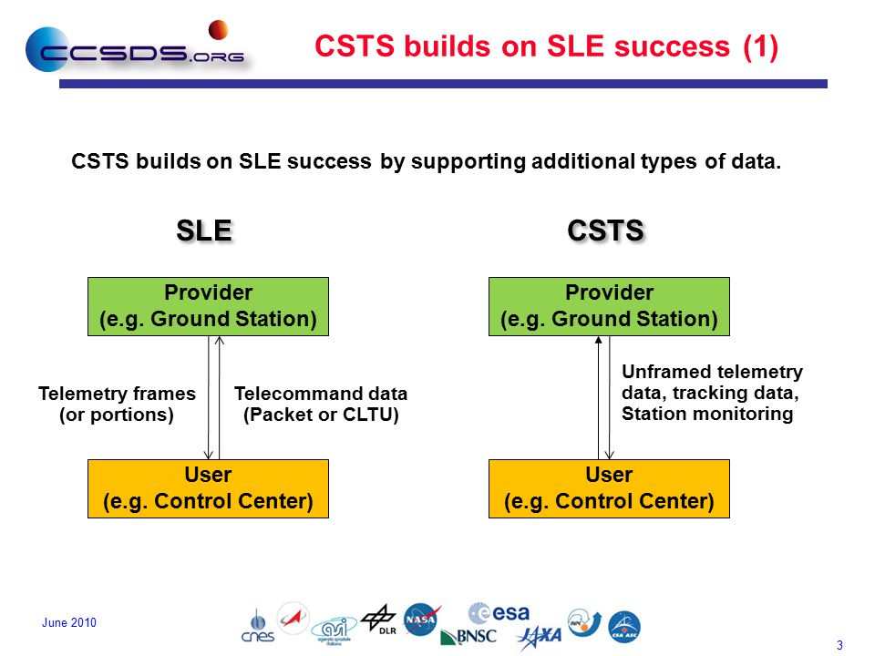3 June 2010 CSTS builds on SLE success (1) Provider (e.g.