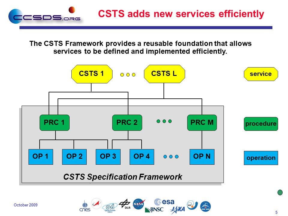 5 October 2009 CSTS Specification Framework CSTS adds new services efficiently OP 1OP 2OP 3OP 4OP N PRC 1PRC 2PRC M operation procedure service CSTS L CSTS 1 The CSTS Framework provides a reusable foundation that allows services to be defined and implemented efficiently.