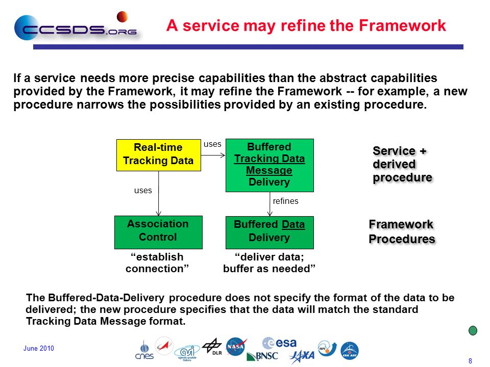 8 June 2010 A service may refine the Framework If a service needs more precise capabilities than the abstract capabilities provided by the Framework, it may refine the Framework -- for example, a new procedure narrows the possibilities provided by an existing procedure.