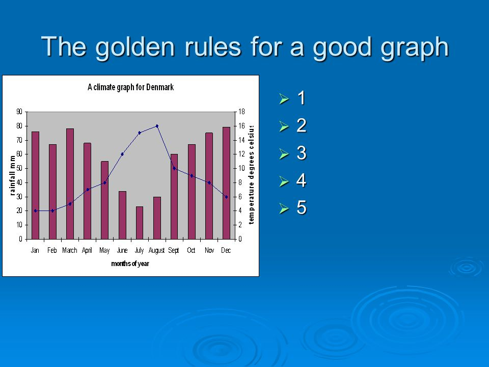 The golden rules for a good graph 11223344551122334455