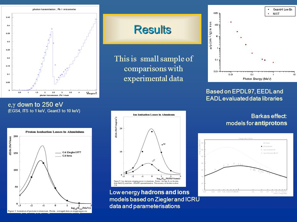 Maria Grazia Pia, INFN Genova Results e,  down to 250 eV (EGS4, ITS to 1 keV, Geant3 to 10 keV) This is small sample of comparisons with experimental data Low energy hadrons and ions models based on Ziegler and ICRU data and parameterisations Barkas effect: models for antiprotons Based on EPDL97, EEDL and EADL evaluated data libraries