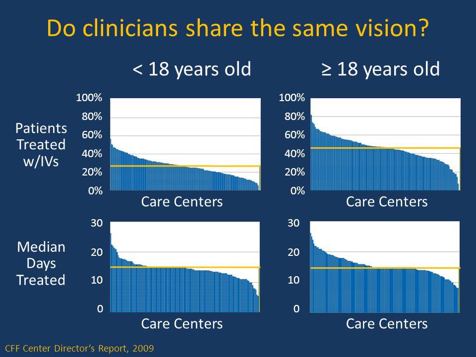 Do clinicians share the same vision.