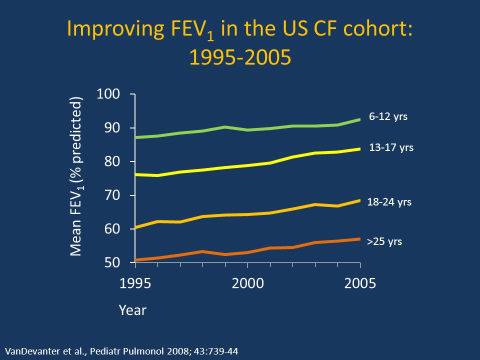 Improving FEV 1 in the US CF cohort: 1995-2005 6-12 yrs 13-17 yrs 18-24 yrs >25 yrs Year Mean FEV 1 (% predicted) VanDevanter et al., Pediatr Pulmonol 2008; 43:739-44