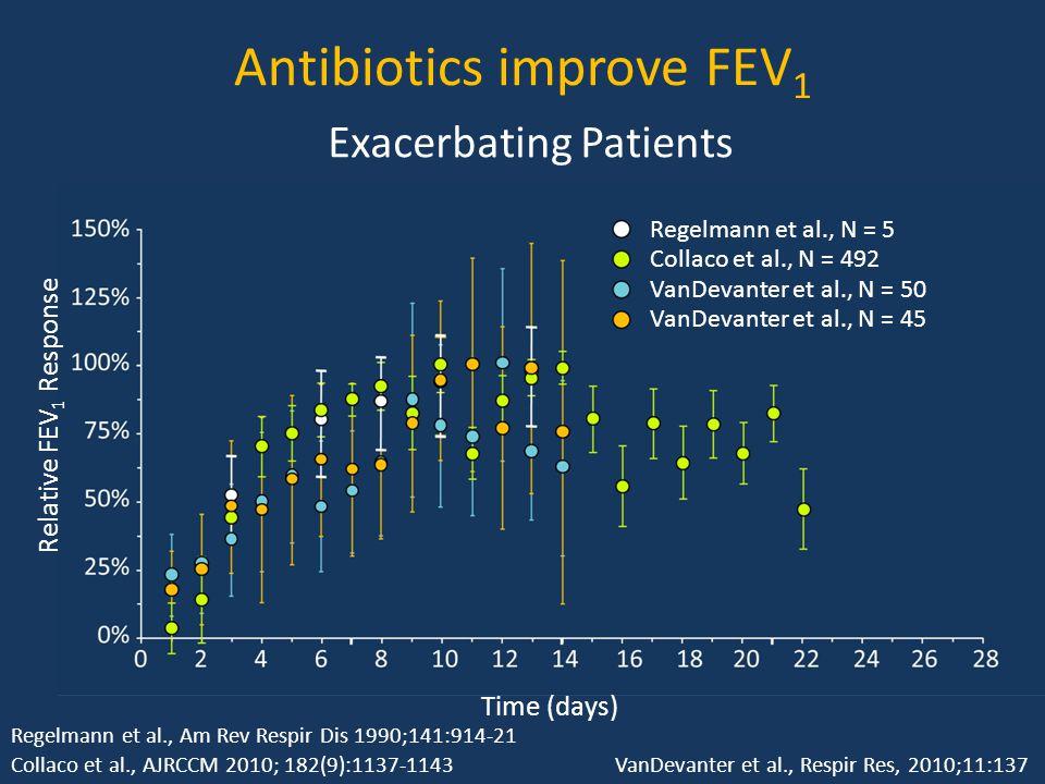Antibiotics improve FEV 1 Relative FEV 1 Response Time (days) Regelmann et al., N = 5 Exacerbating Patients Collaco et al., N = 492 VanDevanter et al., N = 50 VanDevanter et al., N = 45 Collaco et al., AJRCCM 2010; 182(9):1137-1143 Regelmann et al., Am Rev Respir Dis 1990;141:914-21 VanDevanter et al., Respir Res, 2010;11:137
