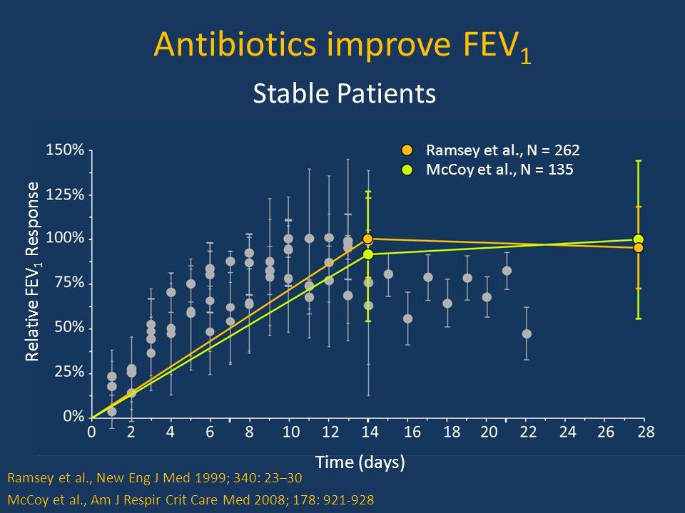 Antibiotics improve FEV 1 Relative FEV 1 Response Time (days) Ramsey et al., N = 262 Stable Patients McCoy et al., N = 135 McCoy et al., Am J Respir Crit Care Med 2008; 178: 921-928 Ramsey et al., New Eng J Med 1999; 340: 23–30