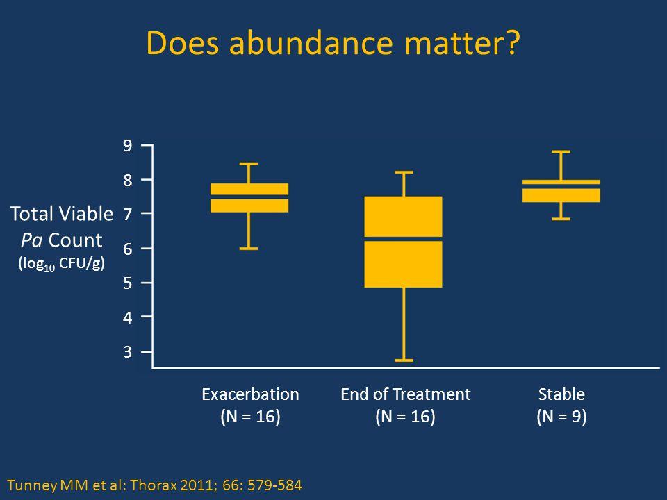 Does abundance matter.