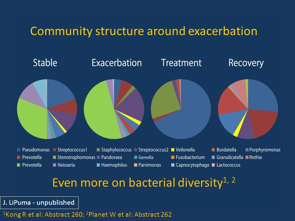 Community structure around exacerbation J.