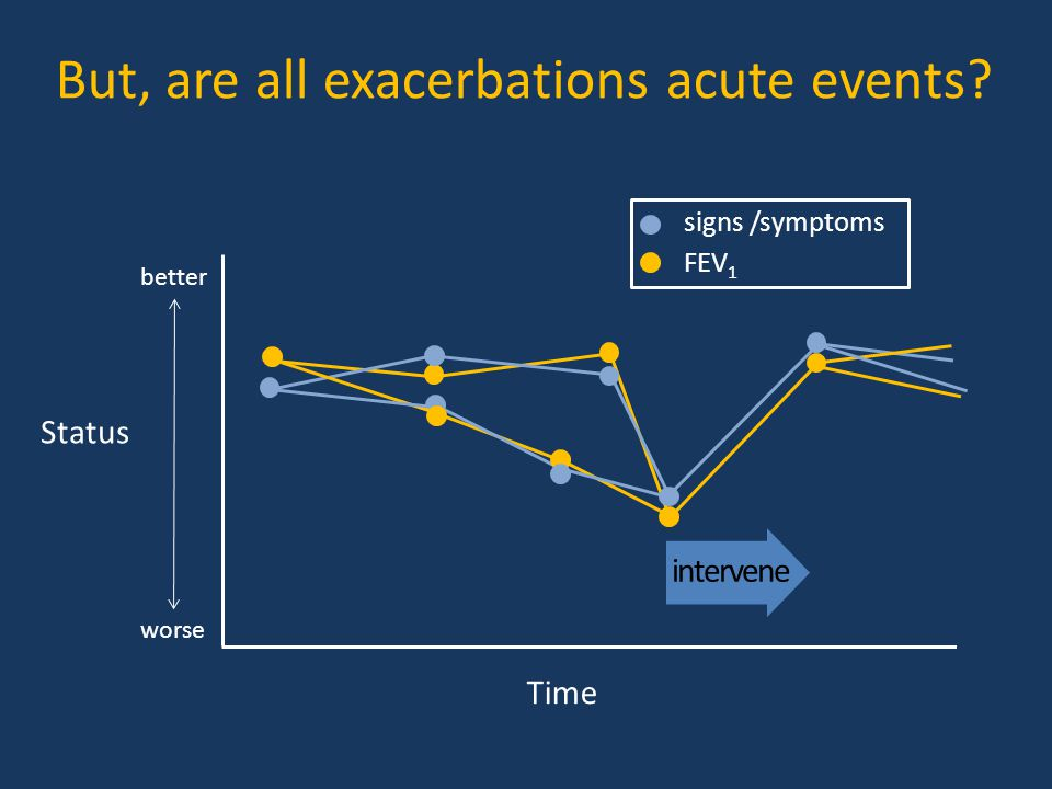 Status better worse Time intervene signs /symptoms FEV 1 But, are all exacerbations acute events